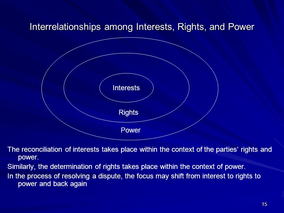 15 Interrelationships among Interests, Rights, and Power The reconciliation of interests takes place within the context of the parties' rights and power.