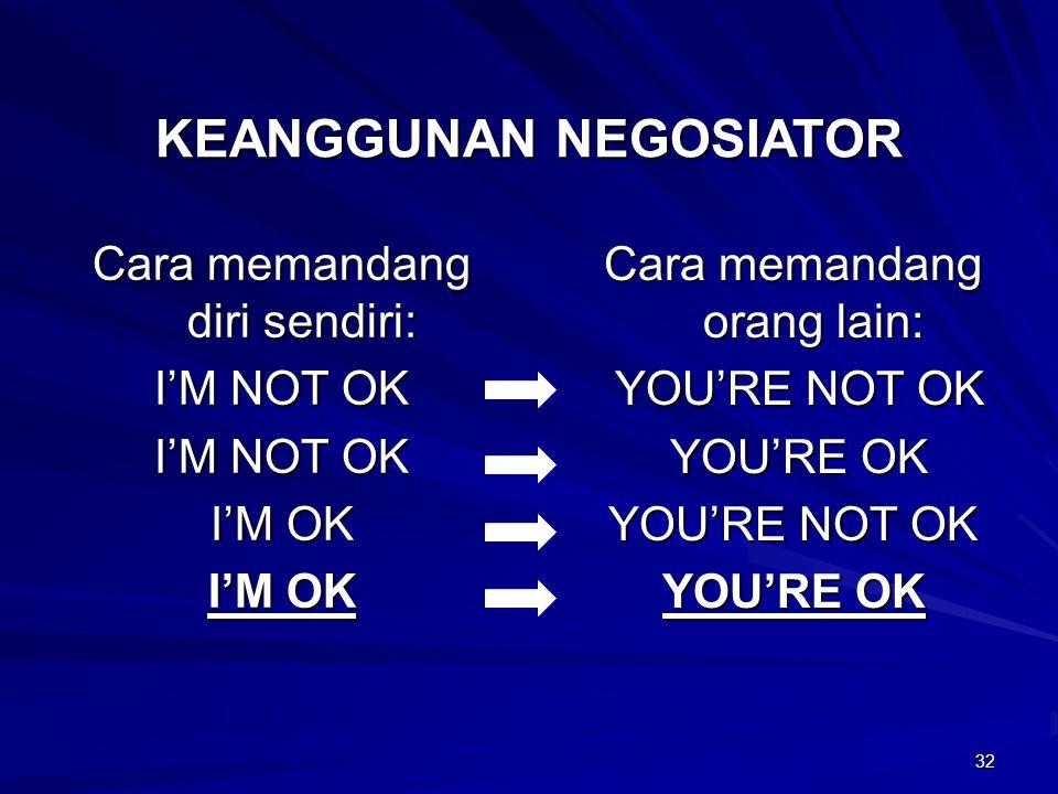 32 KEANGGUNAN NEGOSIATOR Cara memandang diri sendiri: I'M NOT OK I'M OK Cara memandang orang lain: YOU'RE NOT OK YOU'RE NOT OK YOU'RE OK YOU'RE OK YOU