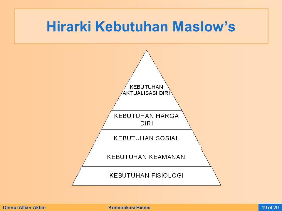 Dinnul Alfian Akbar Komunikasi Bisnis19 of 29 Hirarki Kebutuhan Maslow's