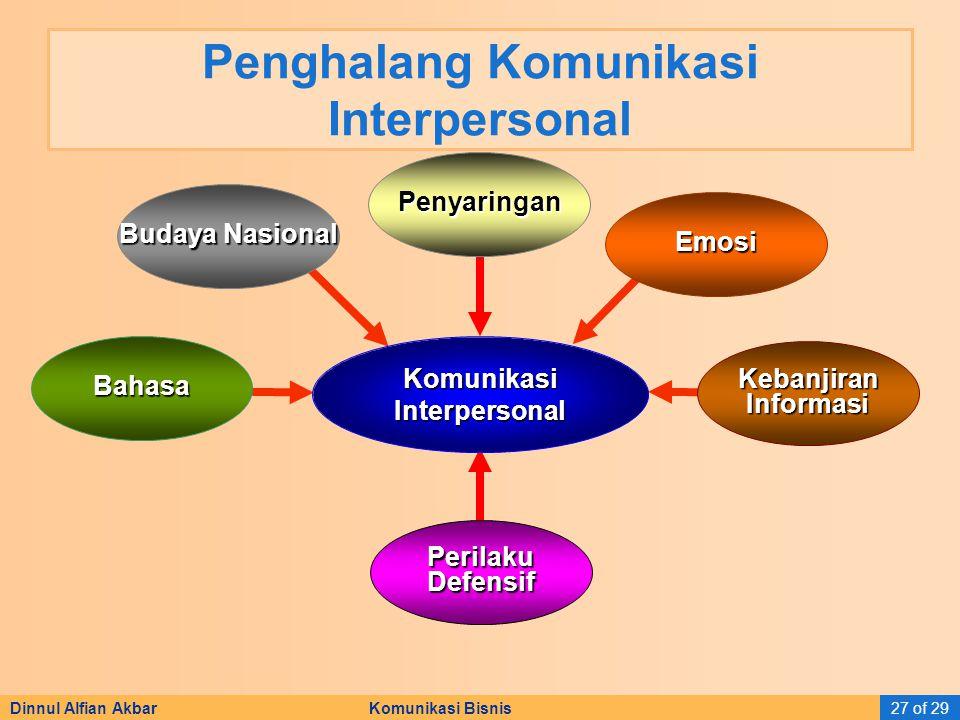 Dinnul Alfian Akbar Komunikasi Bisnis27 of 29 Penghalang Komunikasi Interpersonal PerilakuDefensif Budaya Nasional Emosi KebanjiranInformasi Komunikas