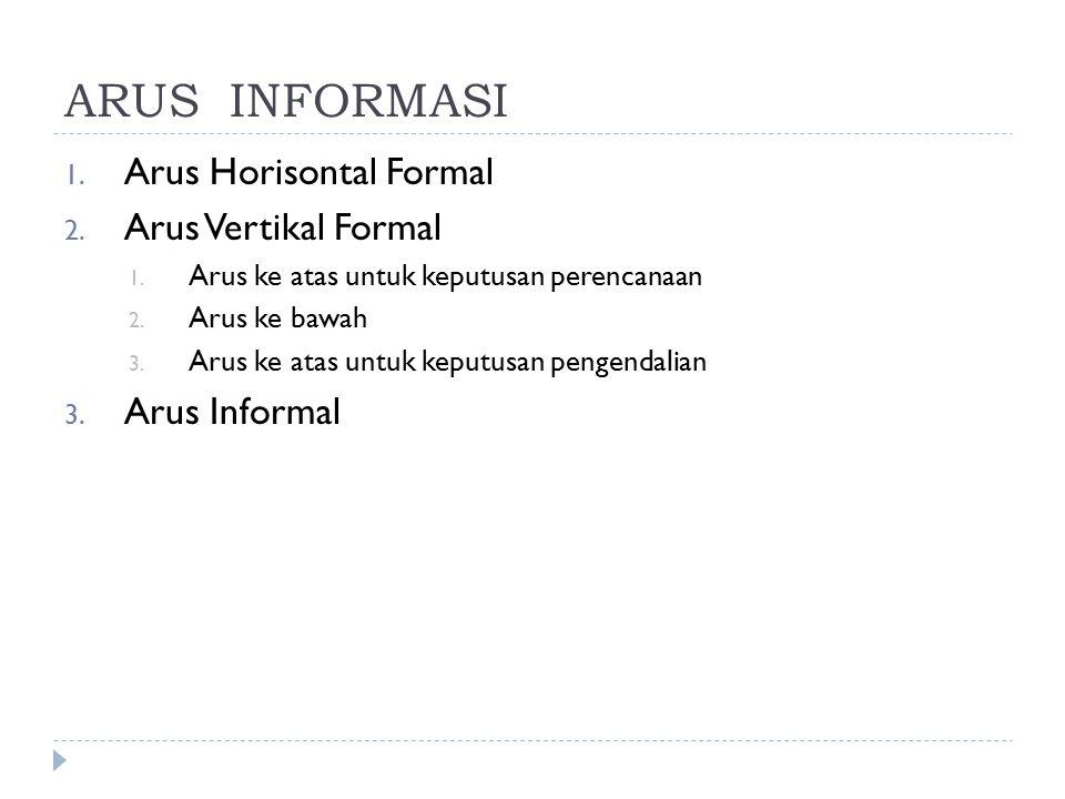 ARUS INFORMASI 1. Arus Horisontal Formal 2. Arus Vertikal Formal 1. Arus ke atas untuk keputusan perencanaan 2. Arus ke bawah 3. Arus ke atas untuk ke