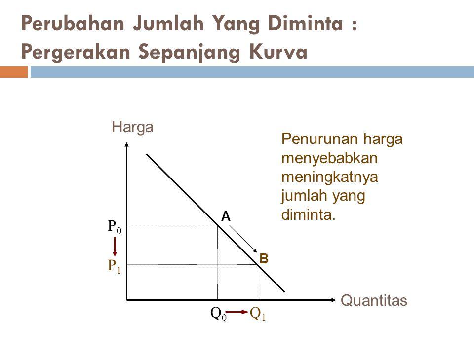 Quantitas Harga P0P0 Q0Q0 P1P1 Q1Q1 Penurunan harga menyebabkan meningkatnya jumlah yang diminta. Perubahan Jumlah Yang Diminta : Pergerakan Sepanjang