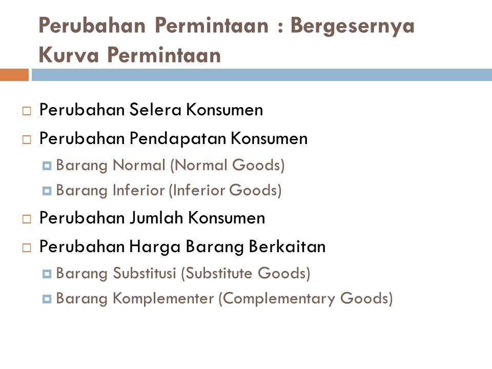 Perubahan Permintaan : Bergesernya Kurva Permintaan  Perubahan Selera Konsumen  Perubahan Pendapatan Konsumen  Barang Normal (Normal Goods)  Baran