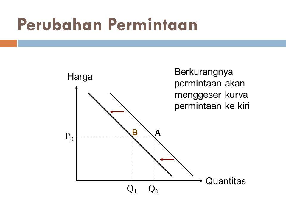 Perubahan Permintaan Quantitas Harga P0P0 Q1Q1 Q0Q0 Berkurangnya permintaan akan menggeser kurva permintaan ke kiri A B