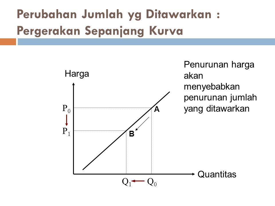 Perubahan Jumlah yg Ditawarkan : Pergerakan Sepanjang Kurva Quantitas Harga P1P1 Q1Q1 P0P0 Q0Q0 Penurunan harga akan menyebabkan penurunan jumlah yang
