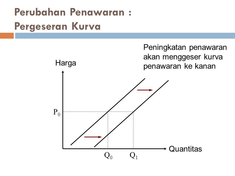 Quantitas Harga P0P0 Q1Q1 Q0Q0 Peningkatan penawaran akan menggeser kurva penawaran ke kanan Perubahan Penawaran : Pergeseran Kurva