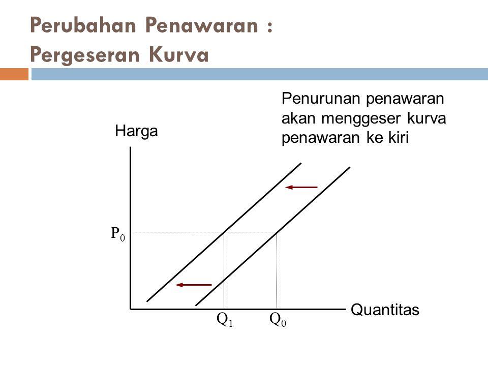 Quantitas Harga P0P0 Q1Q1 Q0Q0 Perubahan Penawaran : Pergeseran Kurva Penurunan penawaran akan menggeser kurva penawaran ke kiri