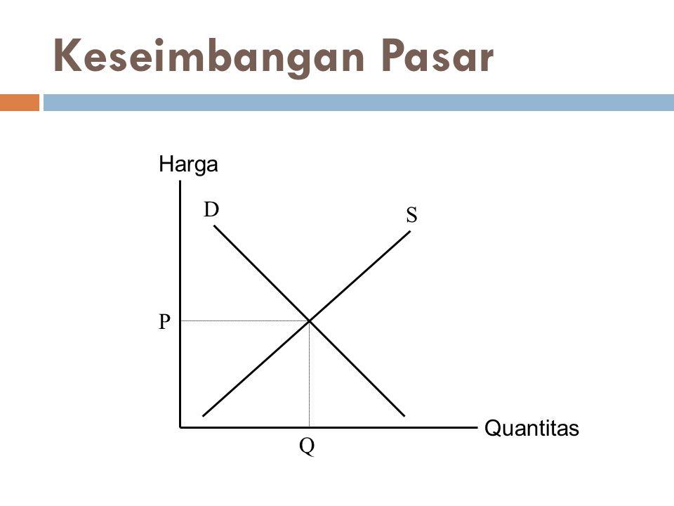 Keseimbangan Pasar Quantitas Harga P Q D S