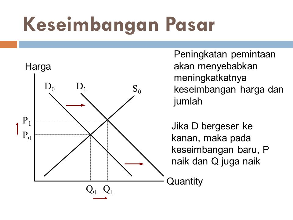 Keseimbangan Pasar Quantity Harga P0P0 Q0Q0 D0D0 S0S0 Q1Q1 P1P1 D1D1 Peningkatan pemintaan akan menyebabkan meningkatkatnya keseimbangan harga dan jum