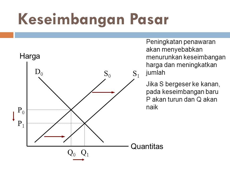 Quantitas Harga P0P0 Q0Q0 D0D0 S0S0 Q1Q1 P1P1 S1S1 Keseimbangan Pasar Peningkatan penawaran akan menyebabkan menurunkan keseimbangan harga dan meningk