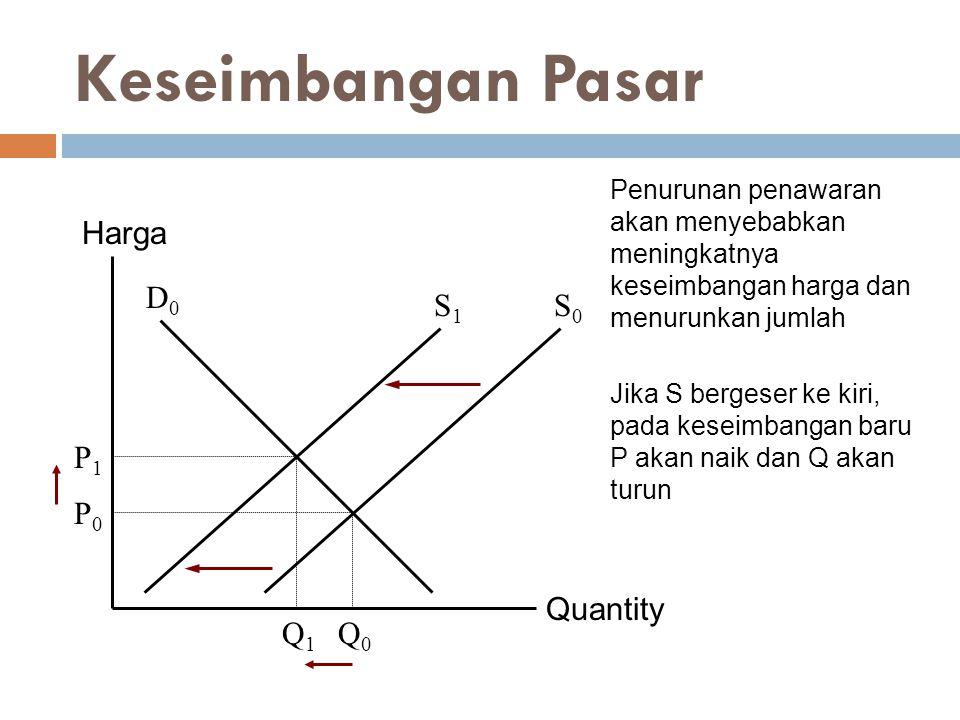 Quantity Harga P1P1 Q1Q1 D0D0 Q0Q0 P0P0 S1S1 S0S0 Keseimbangan Pasar Penurunan penawaran akan menyebabkan meningkatnya keseimbangan harga dan menurunk