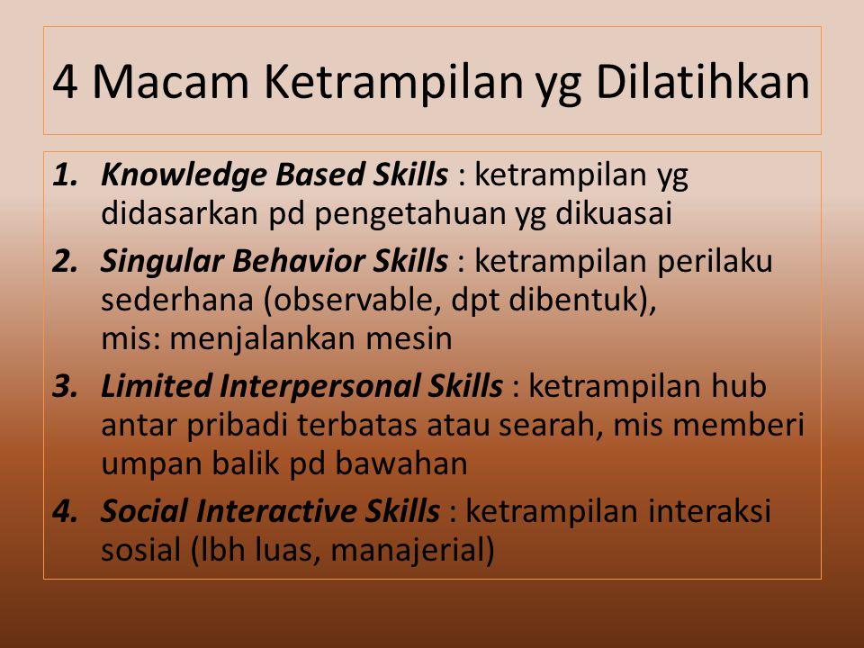 4 Macam Ketrampilan yg Dilatihkan 1.Knowledge Based Skills : ketrampilan yg didasarkan pd pengetahuan yg dikuasai 2.Singular Behavior Skills : ketrampilan perilaku sederhana (observable, dpt dibentuk), mis: menjalankan mesin 3.Limited Interpersonal Skills : ketrampilan hub antar pribadi terbatas atau searah, mis memberi umpan balik pd bawahan 4.Social Interactive Skills : ketrampilan interaksi sosial (lbh luas, manajerial)