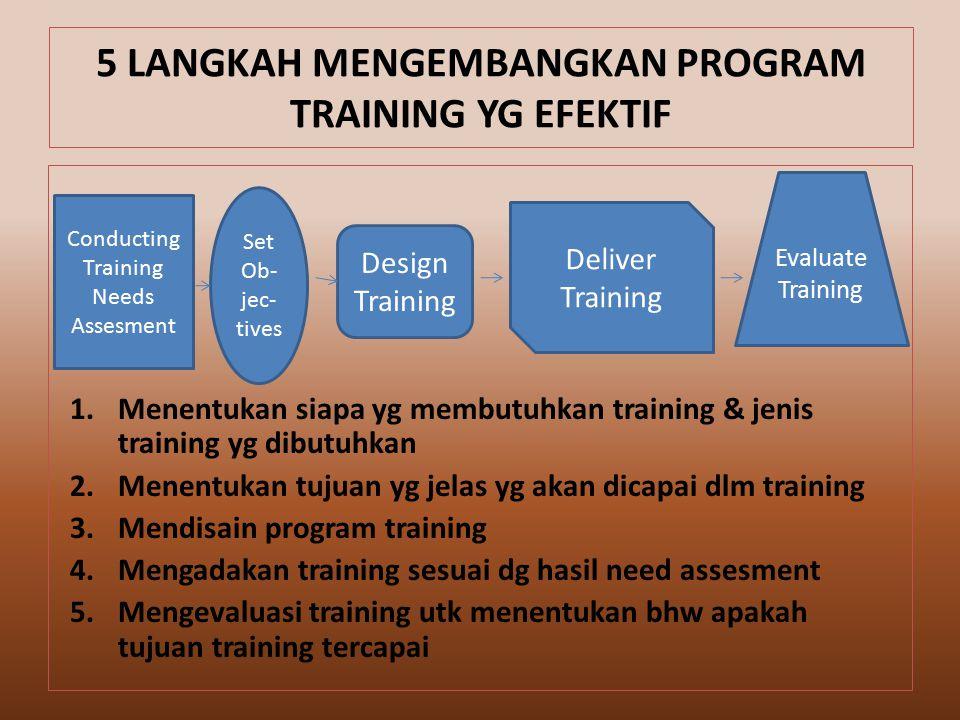 1.Menentukan siapa yg membutuhkan training & jenis training yg dibutuhkan 2.Menentukan tujuan yg jelas yg akan dicapai dlm training 3.Mendisain program training 4.Mengadakan training sesuai dg hasil need assesment 5.Mengevaluasi training utk menentukan bhw apakah tujuan training tercapai 5 LANGKAH MENGEMBANGKAN PROGRAM TRAINING YG EFEKTIF Conducting Training Needs Assesment Set Ob- jec- tives Design Training Deliver Training Evaluate Training