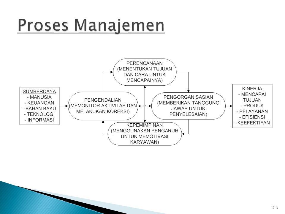  Perencanaan Fungsi manajemen yang berhubungan dengan penentuan tujuan yang ingin diraih oleh organisasi dan penetapan tugas dan alokasi sumberdaya untuk mencapai tujuan tersebut 2–4