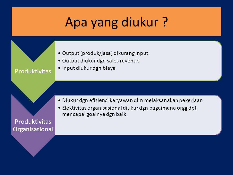 Produktivitas Output (produk/jasa) dikurang input Output diukur dgn sales revenue Input diukur dgn biaya Produktivitas Organisasional Diukur dgn efisi