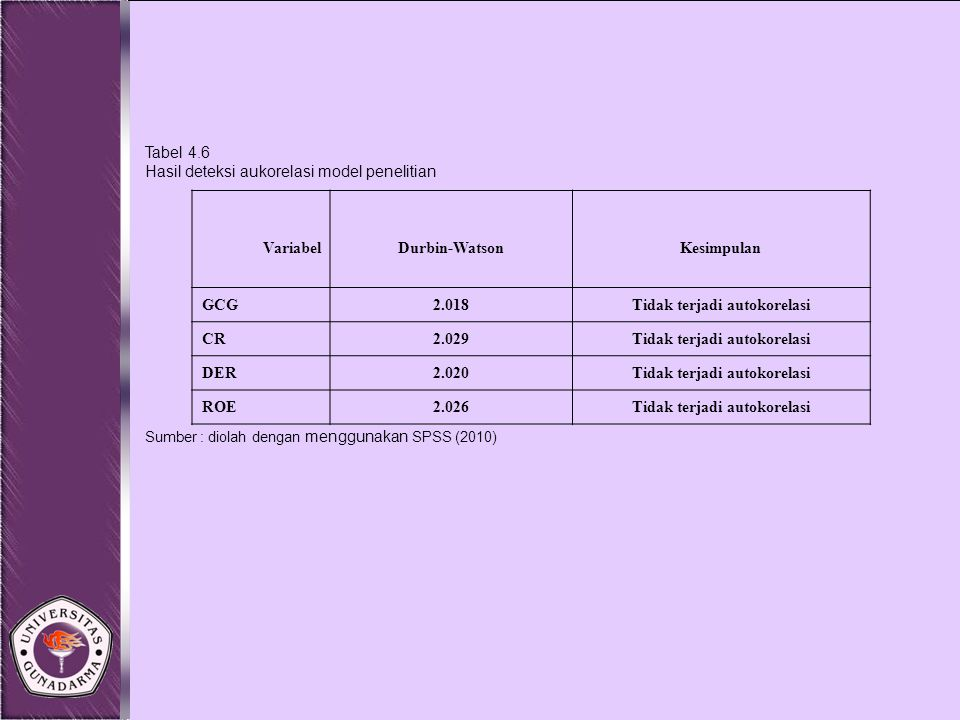 VariabelDurbin-WatsonKesimpulan GCG2.018Tidak terjadi autokorelasi CR2.029Tidak terjadi autokorelasi DER2.020Tidak terjadi autokorelasi ROE2.026Tidak