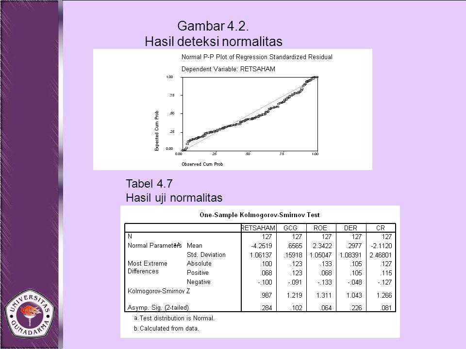 Gambar 4.2. Hasil deteksi normalitas Tabel 4.7 Hasil uji normalitas