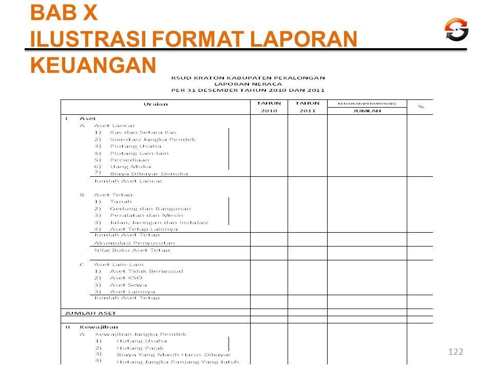 BAB X ILUSTRASI FORMAT LAPORAN KEUANGAN 122