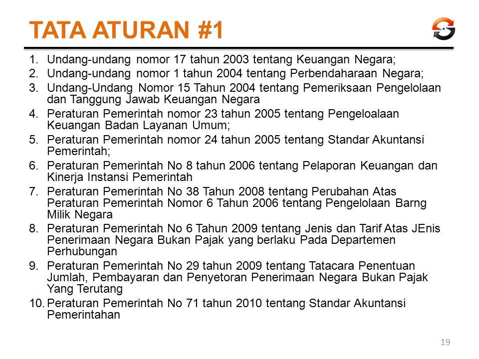 TATA ATURAN #1 1.Undang-undang nomor 17 tahun 2003 tentang Keuangan Negara; 2.Undang-undang nomor 1 tahun 2004 tentang Perbendaharaan Negara; 3.Undang