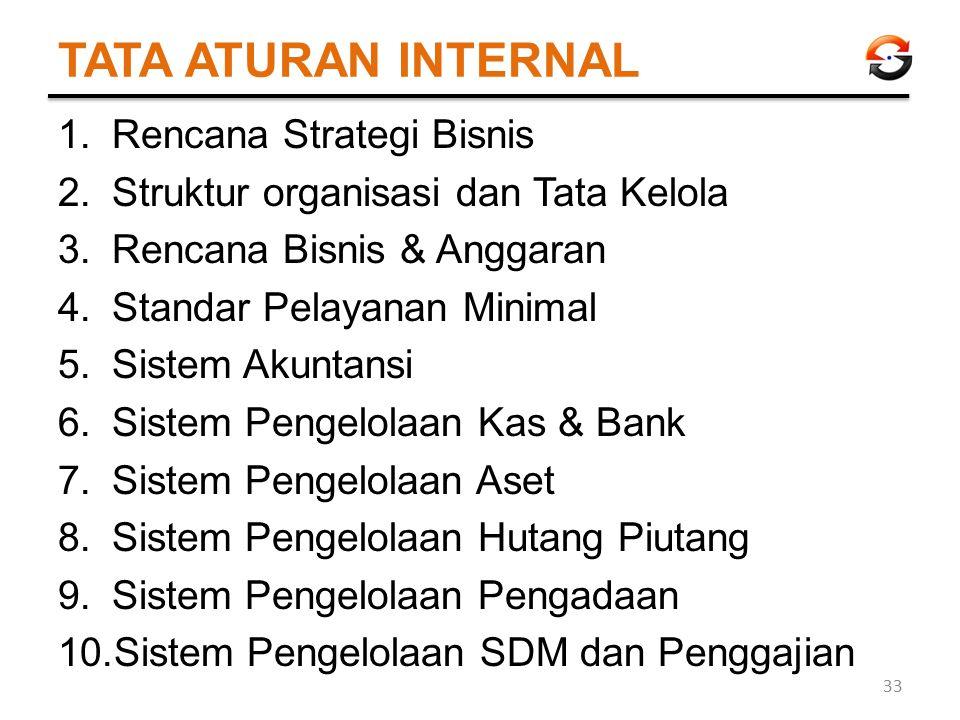 TATA ATURAN INTERNAL 1.Rencana Strategi Bisnis 2.Struktur organisasi dan Tata Kelola 3.Rencana Bisnis & Anggaran 4.Standar Pelayanan Minimal 5.Sistem