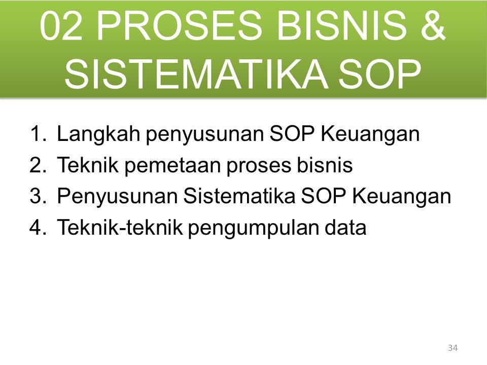 02 PROSES BISNIS & SISTEMATIKA SOP 1.Langkah penyusunan SOP Keuangan 2.Teknik pemetaan proses bisnis 3.Penyusunan Sistematika SOP Keuangan 4.Teknik-te
