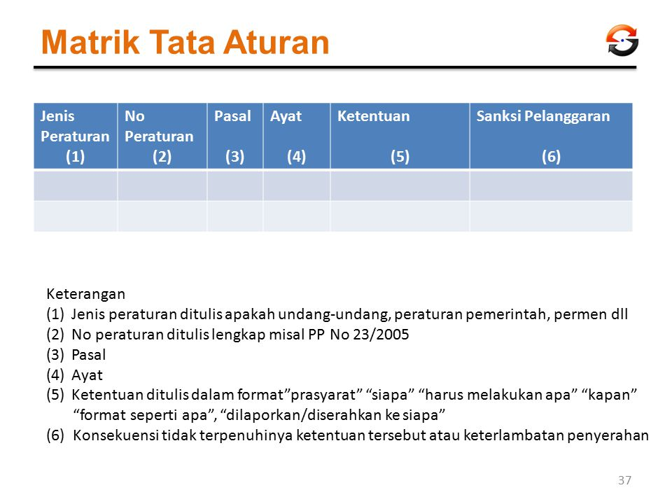 Matrik Tata Aturan Jenis Peraturan (1) No Peraturan (2) Pasal (3) Ayat (4) Ketentuan (5) Sanksi Pelanggaran (6) Keterangan (1)Jenis peraturan ditulis