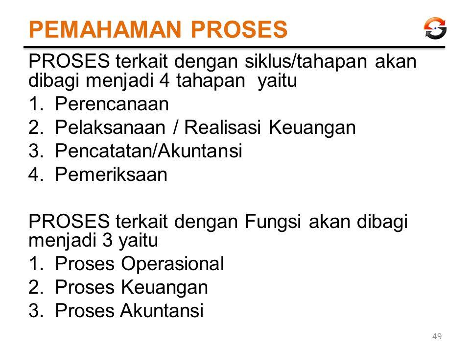 PEMAHAMAN PROSES PROSES terkait dengan siklus/tahapan akan dibagi menjadi 4 tahapan yaitu 1.Perencanaan 2.Pelaksanaan / Realisasi Keuangan 3.Pencatata