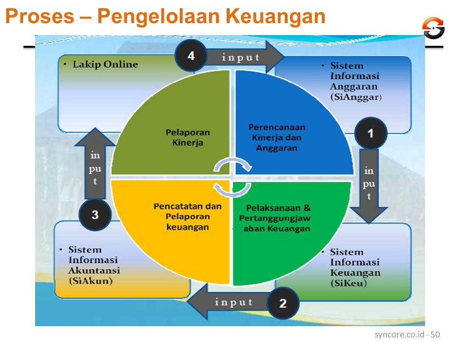 Proses – Pengelolaan Keuangan syncore.co.id - 50