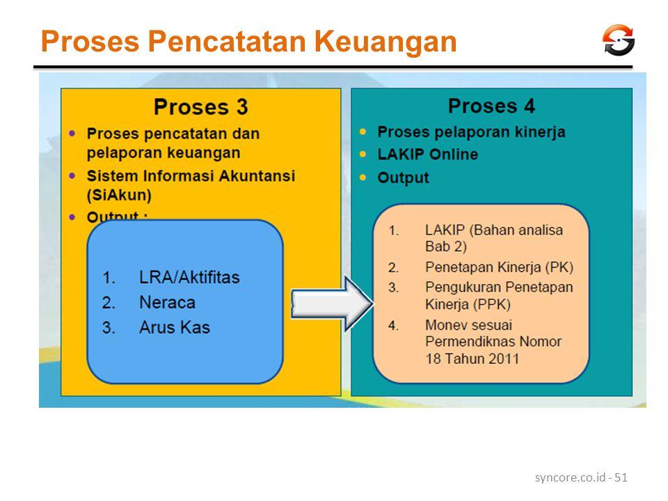 Proses Pencatatan Keuangan syncore.co.id - 51