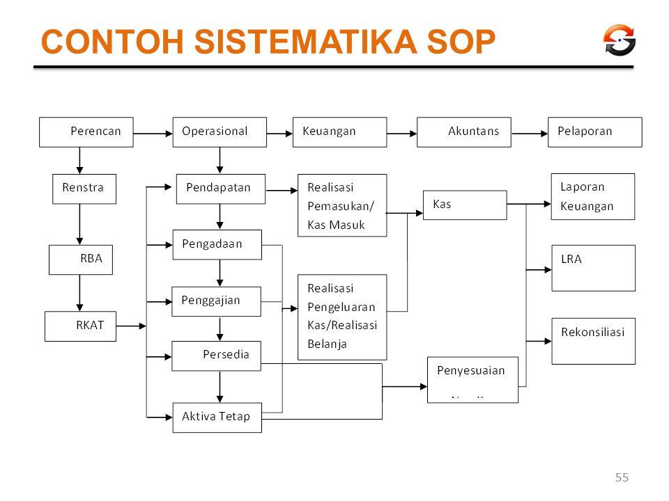 CONTOH SISTEMATIKA SOP 55