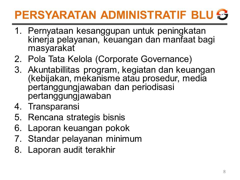 PERSYARATAN ADMINISTRATIF BLU 1.Pernyataan kesanggupan untuk peningkatan kinerja pelayanan, keuangan dan manfaat bagi masyarakat 2.Pola Tata Kelola (C