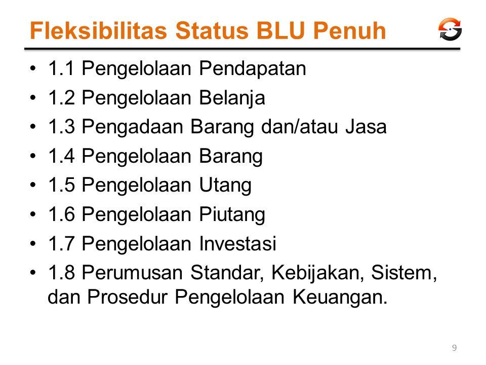 Fleksibilitas Status BLU Penuh 1.1 Pengelolaan Pendapatan 1.2 Pengelolaan Belanja 1.3 Pengadaan Barang dan/atau Jasa 1.4 Pengelolaan Barang 1.5 Pengel