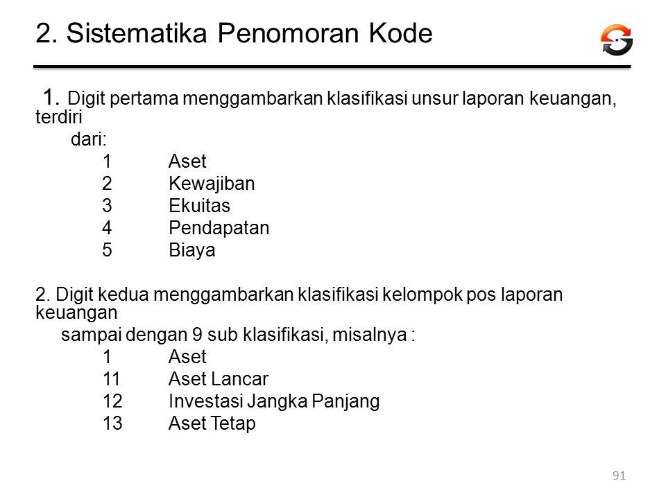 2. Sistematika Penomoran Kode 1. Digit pertama menggambarkan klasifikasi unsur laporan keuangan, terdiri dari: 1Aset 2Kewajiban 3Ekuitas 4 Pendapatan