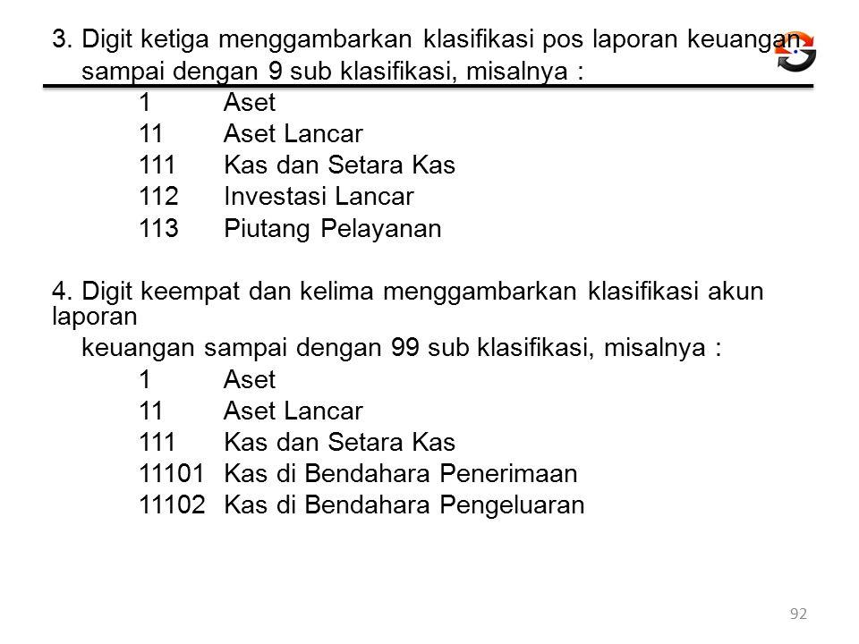 3. Digit ketiga menggambarkan klasifikasi pos laporan keuangan sampai dengan 9 sub klasifikasi, misalnya : 1 Aset 11 Aset Lancar 111 Kas dan Setara Ka