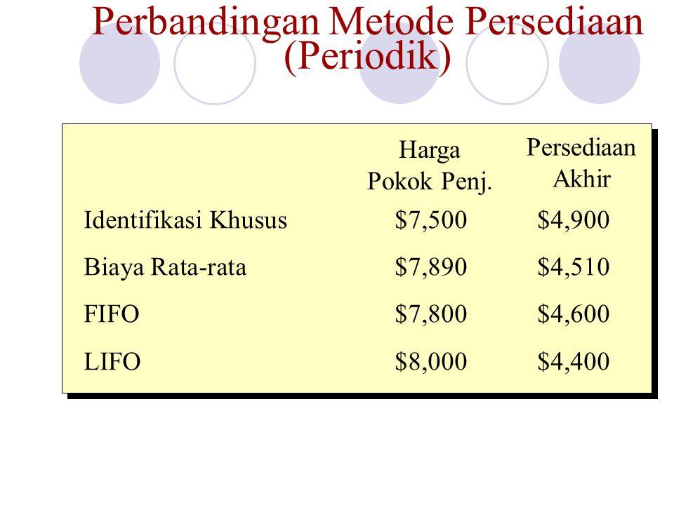 Perbandingan Metode Persediaan (Periodik) Harga Pokok Penj. Persediaan Akhir Identifikasi Khusus$7,500$4,900 Biaya Rata-rata$7,890$4,510 FIFO$7,800$4,
