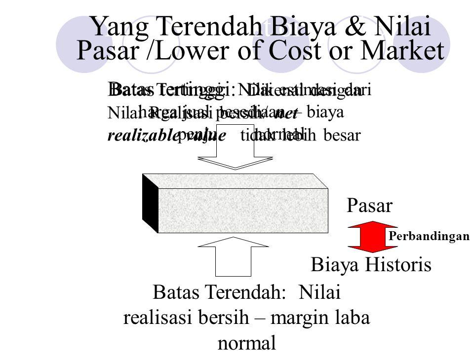 Replacement Cost Lower of Cost or Market Batas Tertinggi: Nilai estimasi dari harga jual pesediaan – biaya penjualan normal Batas tertinggi: Dikenal d