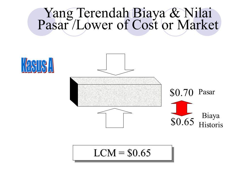 $0.70 Lower of Cost or Market Ceiling: $0.80 Floor: $0.55 $0.70 $0.65 LCM = $0.65 Pasar Biaya Historis Yang Terendah Biaya & Nilai Pasar /Lower of Cos