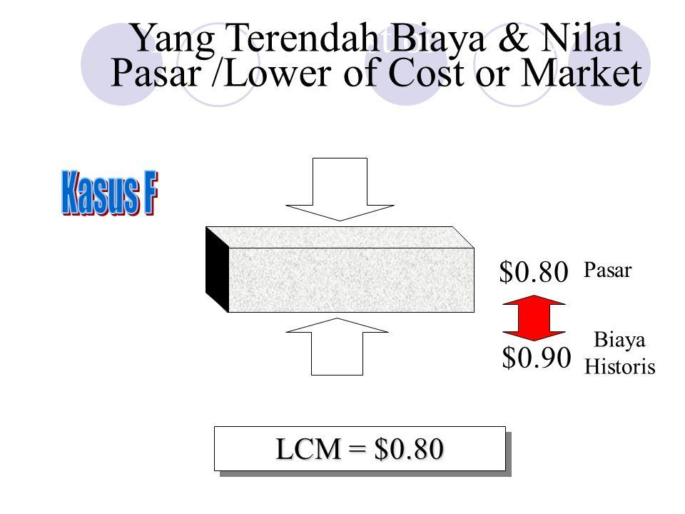 $1.00 Ceiling: $0.80 Floor: $0.55 $0.80 $0.90 LCM = $0.80 Lower of Cost or Market Pasar Biaya Historis Yang Terendah Biaya & Nilai Pasar /Lower of Cos