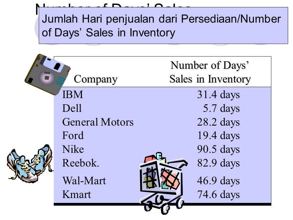 Number of Days' Sales in Inventory IBM31.4 days Dell5.7 days General Motors28.2 days Ford19.4 days Nike90.5 days Reebok.82.9 days Wal-Mart46.9 days Km