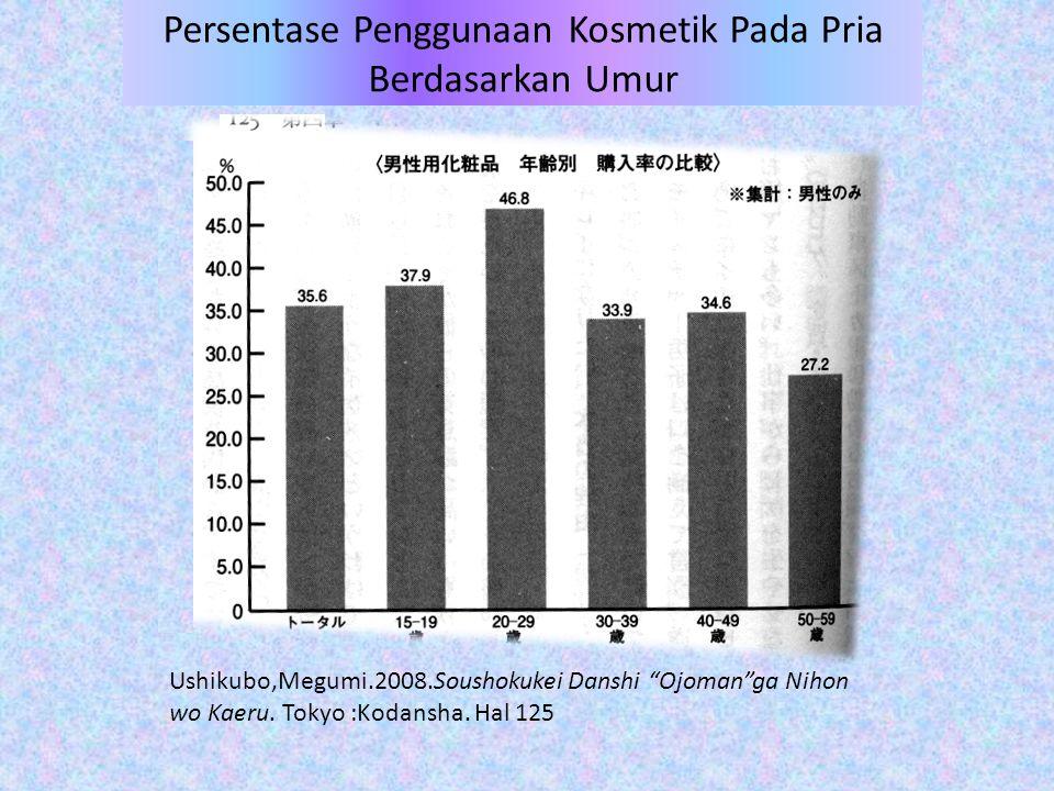 """Persentase Penggunaan Kosmetik Pada Pria Berdasarkan Umur Ushikubo,Megumi.2008.Soushokukei Danshi """"Ojoman""""ga Nihon wo Kaeru. Tokyo :Kodansha. Hal 125"""