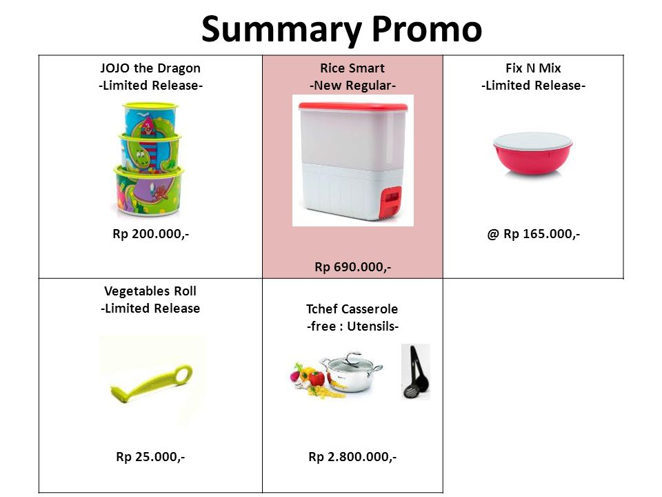 Summary Promo JOJO the Dragon -Limited Release- Rice Smart -New Regular- Fix N Mix -Limited Release- Rp 200.000,-@ Rp 165.000,- Rp 690.000,- Vegetables Roll -Limited ReleaseTchef Casserole -free : Utensils- Rp 25.000,-Rp 2.800.000,-