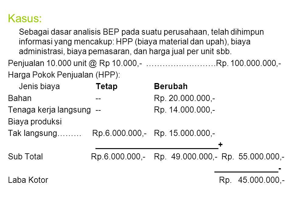 Kasus: Sebagai dasar analisis BEP pada suatu perusahaan, telah dihimpun informasi yang mencakup: HPP (biaya material dan upah), biaya administrasi, biaya pemasaran, dan harga jual per unit sbb.