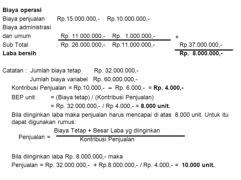 Biaya operasi Biaya penjualan Rp.15.000.000,- Rp.10.000.000,- Biaya administrasi dan umum Rp.