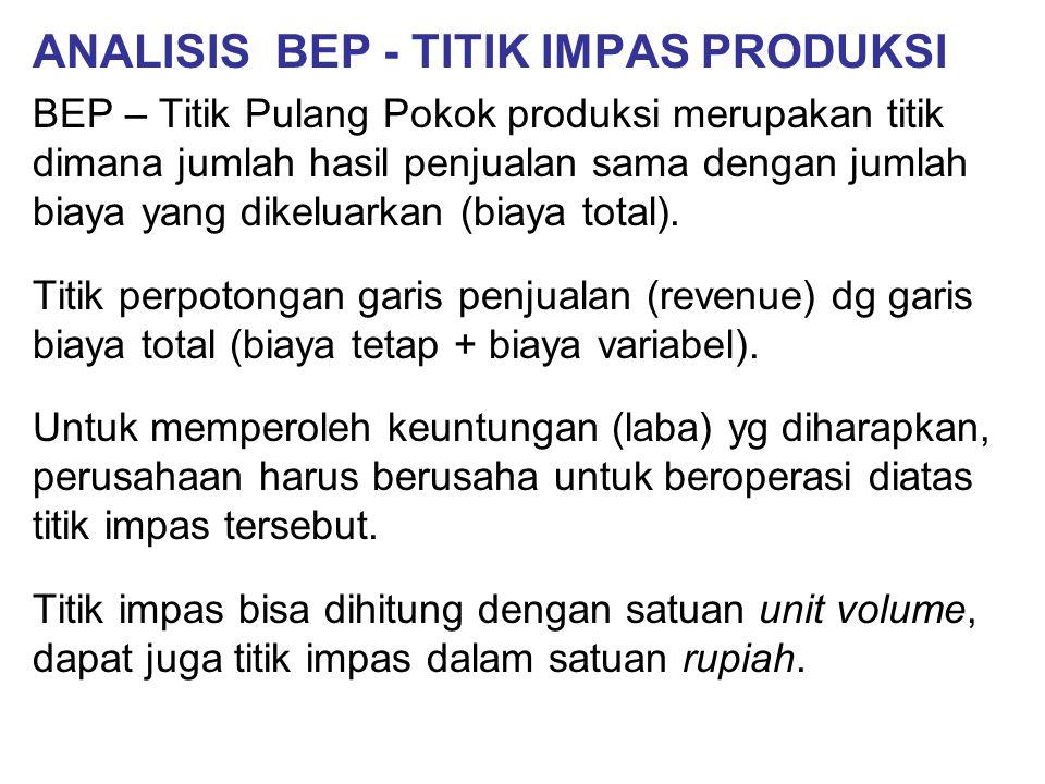 ANALISIS BEP - TITIK IMPAS PRODUKSI BEP – Titik Pulang Pokok produksi merupakan titik dimana jumlah hasil penjualan sama dengan jumlah biaya yang dikeluarkan (biaya total).