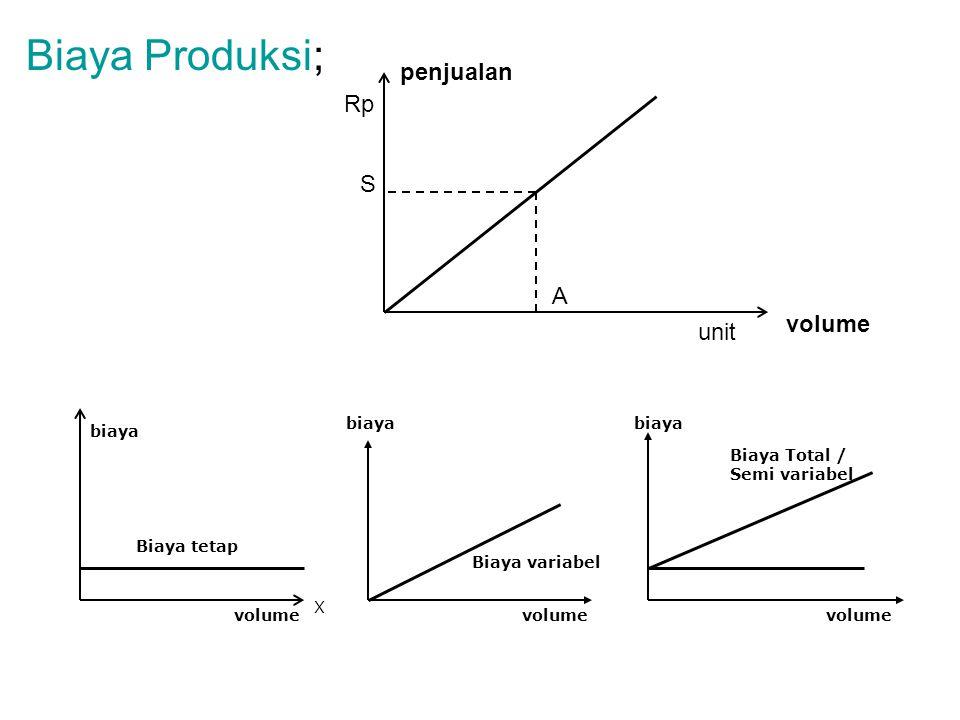 Biaya Produksi; biaya volume biaya Biaya variabel Biaya tetap Biaya Total / Semi variabel volume biaya X volume penjualan A S Rp unit