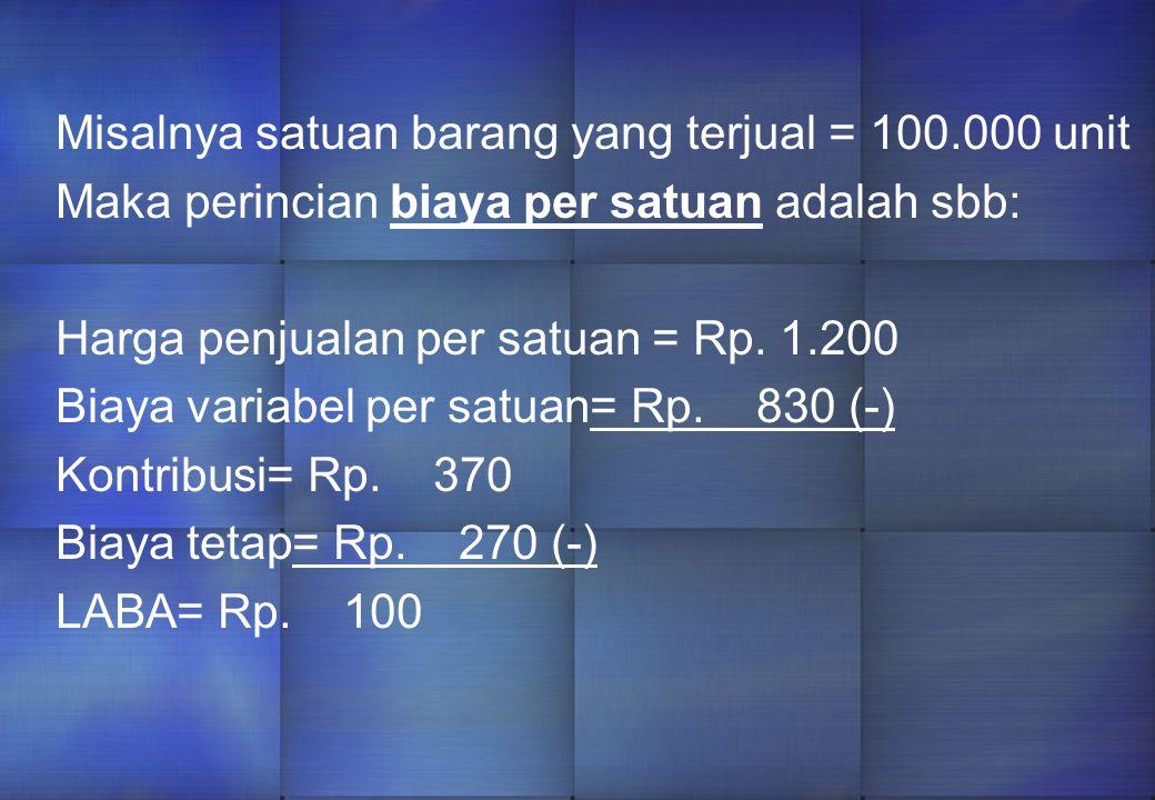 ANALISIS BIAYA MARGINAL (dalam ribuan rupiah) Penjualan120.000 Biaya bahan 50.000 Biaya buruh 15.000 Biaya umum pabrik variabel 4.000 Biaya Adm. Varia