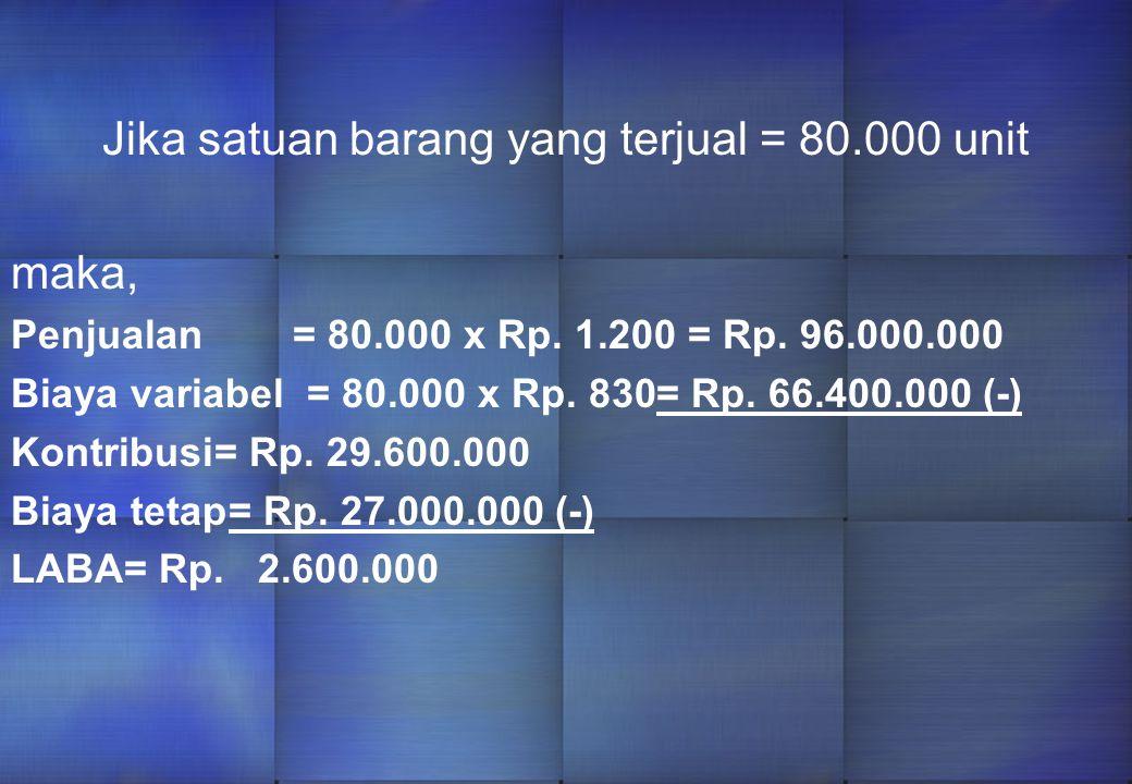 Misalnya satuan barang yang terjual = 100.000 unit Maka perincian biaya per satuan adalah sbb: Harga penjualan per satuan= Rp. 1.200 Biaya variabel pe