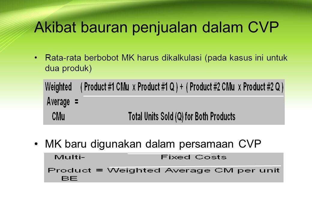 Akibat dari bauran penjualan dalam BEP Formula diasumsikan untuk produk tunggal yang diproduksi dan dijual Skenario yang lebih realistik menyangkut beberapa produk yang terjual pada volume yang berbeda dan biaya yang berbeda.