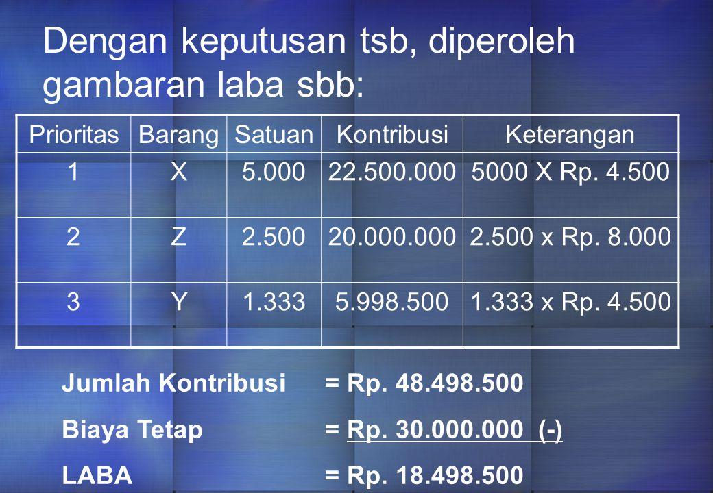 Prioritas 1 barang X (Rp. 2.250) Prioritas 2 barang Z (Rp. 2.000) Prioritas 3 barang Y (Rp. 1.500) Berdasarkan urutan prioritas tsb, maka jam pengolah