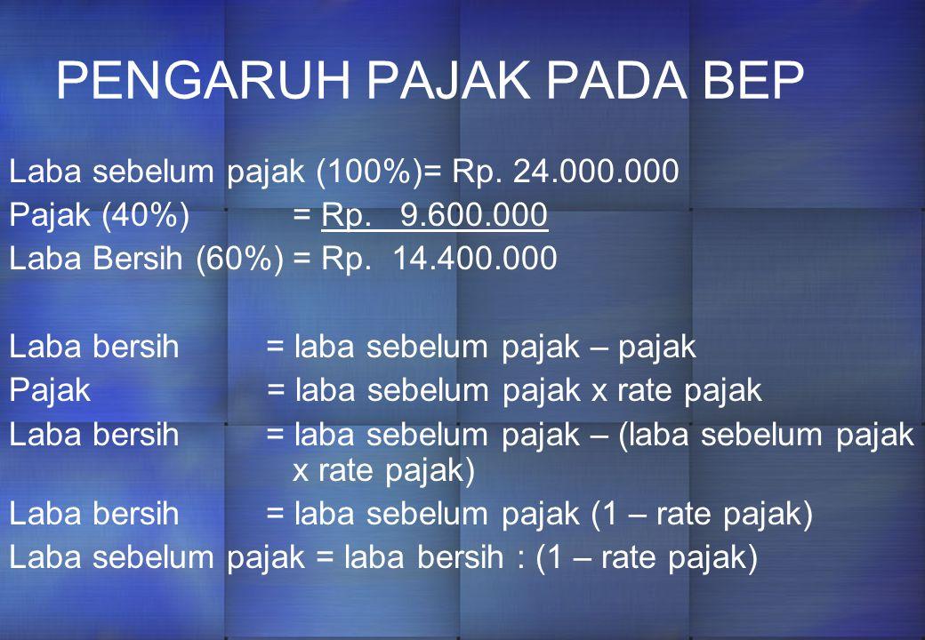 Dengan keputusan tsb, diperoleh gambaran laba sbb: PrioritasBarangSatuanKontribusiKeterangan 1X5.00022.500.0005000 X Rp.